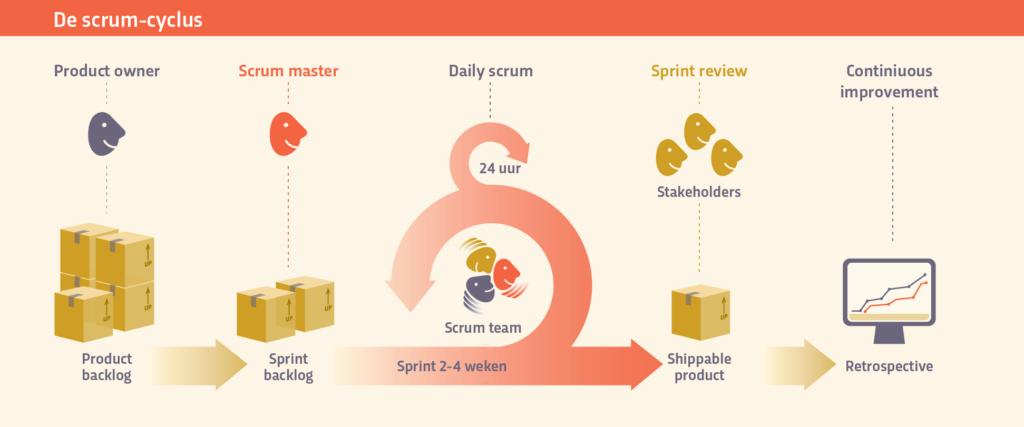 Henny van Silfhout - We4Scrum Scrum cyclus